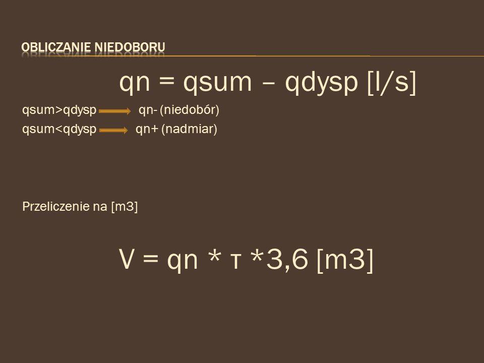 V = qn * т *3,6 [m3] qn = qsum – qdysp [l/s] Obliczanie niedoboru